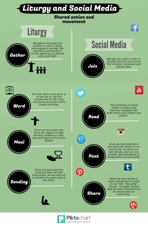 Liturgy and Social Media